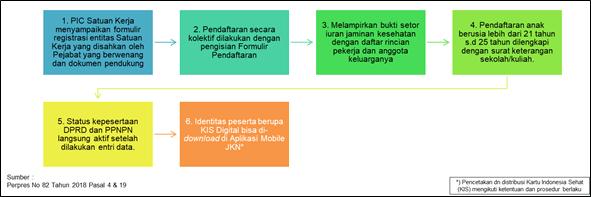 Prosedur Pendaftaran DPRD dan Pegawai Pemerintah Non Pegawai Negeri