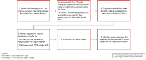 Prosedur Pendaftaran Kepala Desa dan Perangkat Desa (KP Desa)