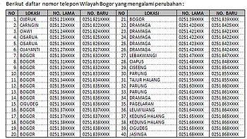 Nomor Telepon Fixed di Bogor Harus Ditambah Angka 8
