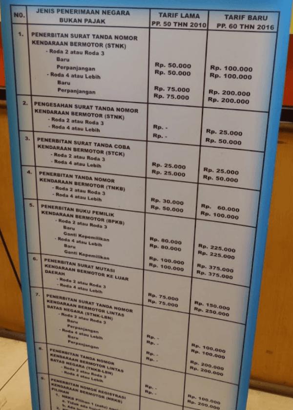 Referensi Biaya Samsat Corner Surabaya